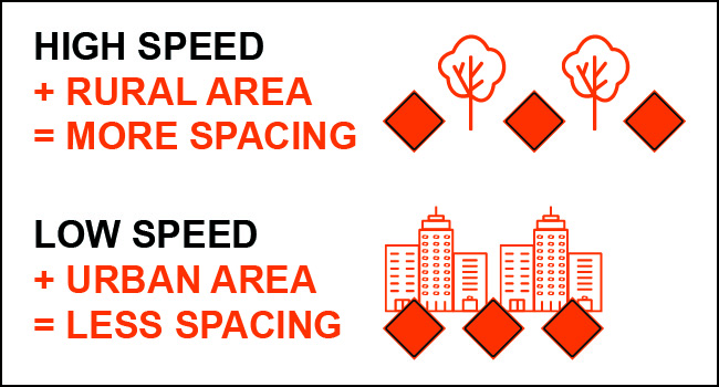 """High Speed + Rural Area=More Spacing and Low Speed + Urban Area=Less Spacing"" graphic"