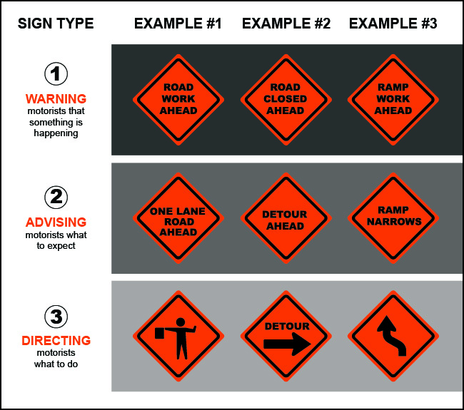 Sign type (Warning, Advising, & Directing) examples graphic.