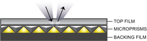 Microprismatic Technology Illustration