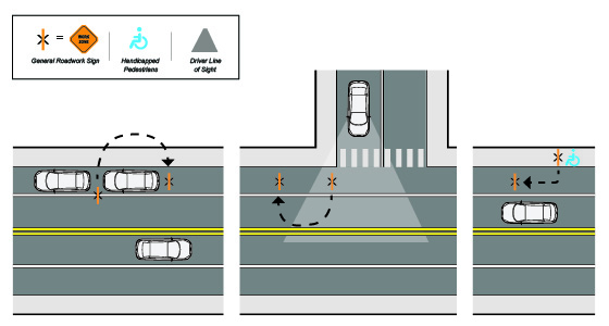 Illustrated diagram showing signs obstructing objects, line of sight, and pedestrian path in urban environment.