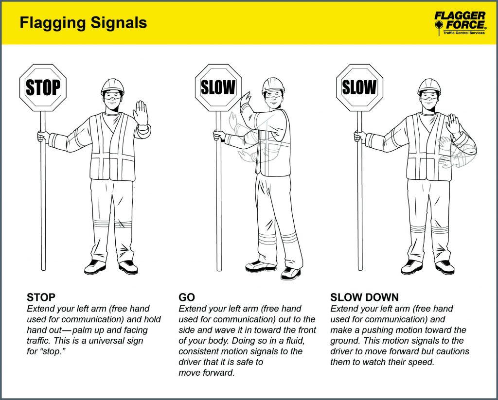 Diagram illustrating flagging signals for nonverbal communication.