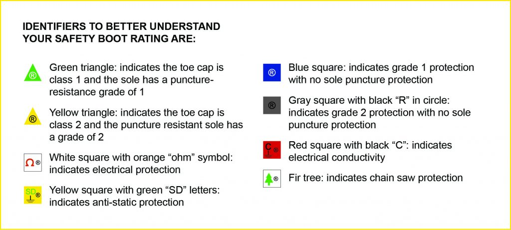 Safety boot rating identifiers