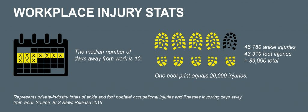 Workplace Injury Statistics—median number of days away from work and total ankle/foot injuries in 2016.