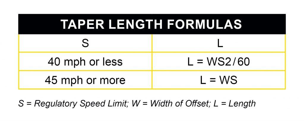 Taper formula chart.